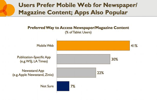 ReadWrite – Survey: Tablet Owners Prefer Browsers to Native Apps, June 20, 2012  http://readwrite.com/2012/06/20/survey-tablet-owners-prefer-browsers-to-native-apps# #stats