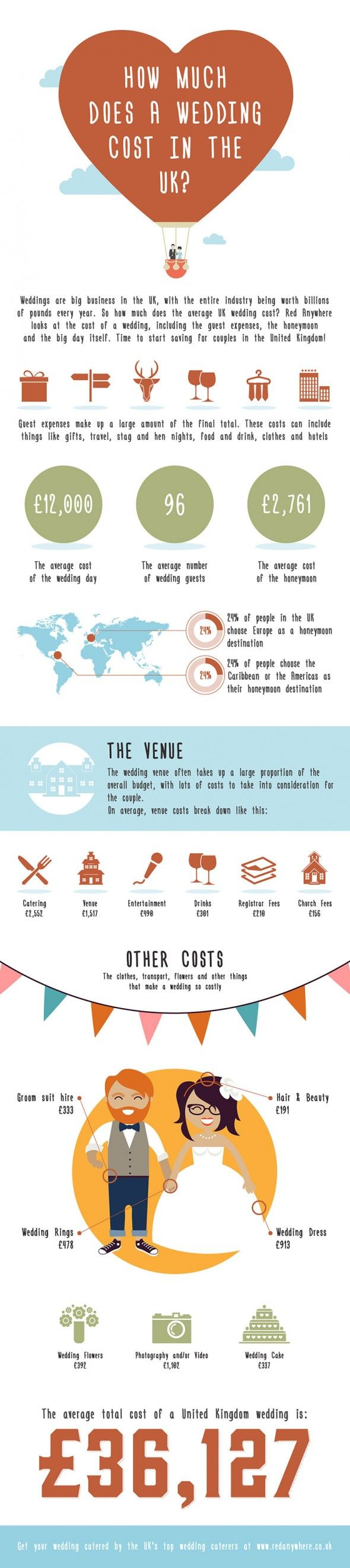 36 best infographics weddings images on pinterest marriage infographic how much does a wedding cost in the uk junglespirit Gallery