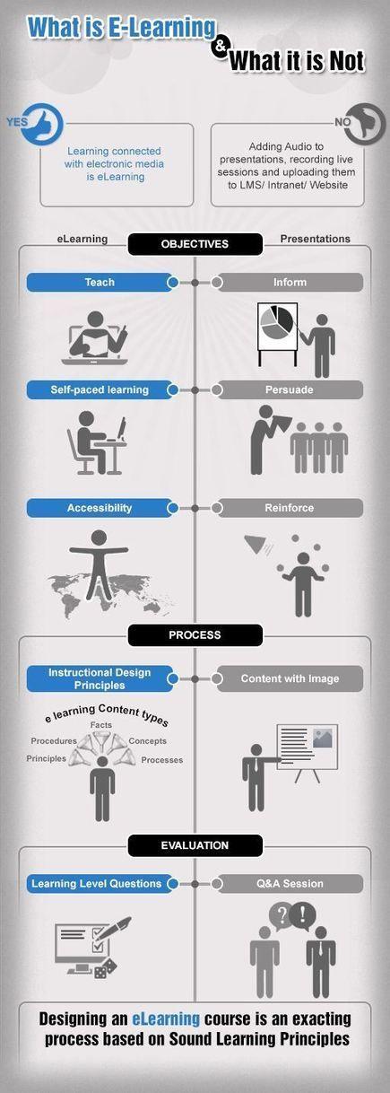 E-learning - Lo que es y lo que no es
