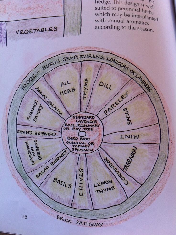 125 Best Medicine Wheel Herb Garden Images On Pinterest