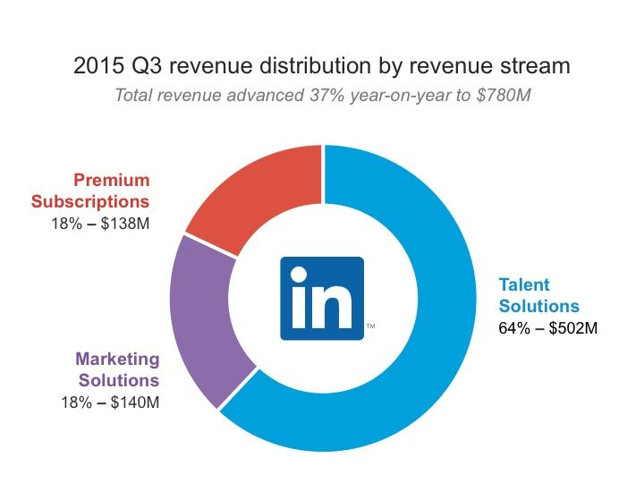 2015 Q3 revenue distribution by revenue stream