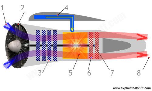An easy-to-understand introduction to how a jet airplane/aeroplane engine works.