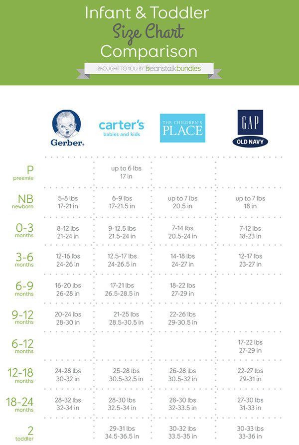 Best 25+ Baby Size Chart ideas on Pinterest | Baby chart ...