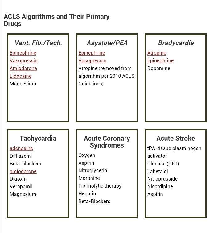 ACLS algorithms http://acls-algorithms.com/acls-drugs