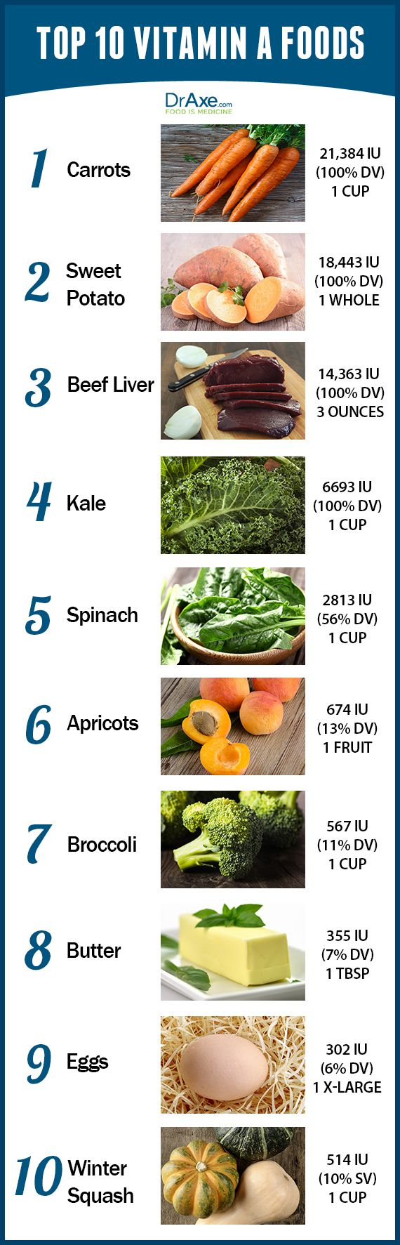 Top 10 Vitamin A Foods List  http://www.draxe.com #health #holistic #natural