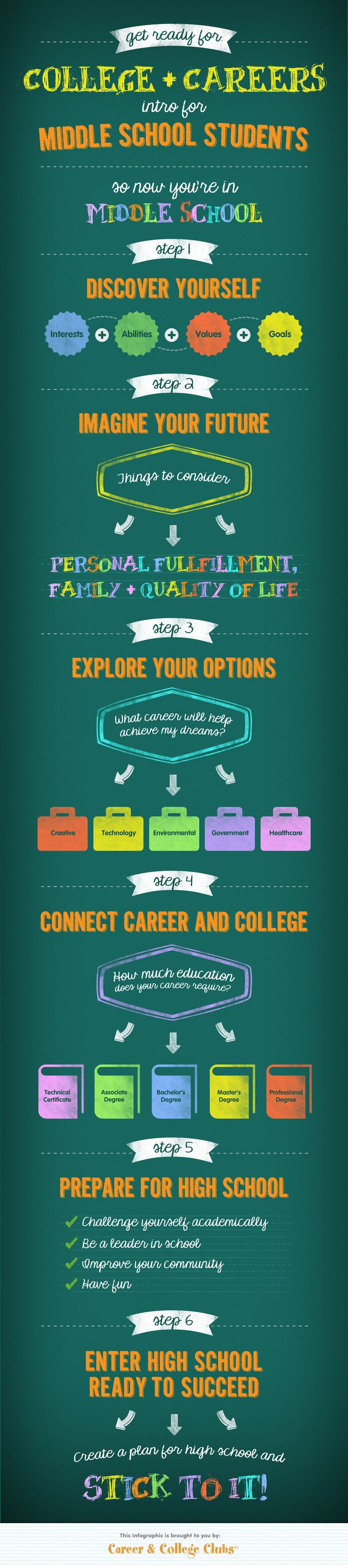 Career & College Clubs has designed a fun and easy-to-follow infographic that gives middle school students the essential steps to prepare for high sch
