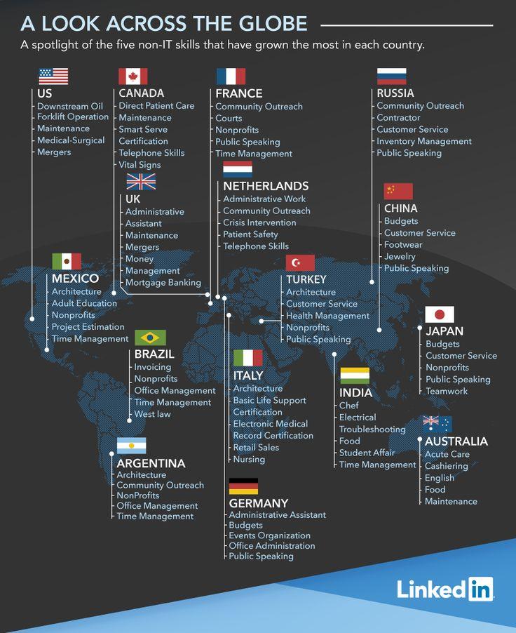 45 best LinkedIn images on Pinterest Social media marketing - best of blueprint software systems linkedin
