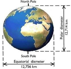 The Earth is an oblate spheroid
