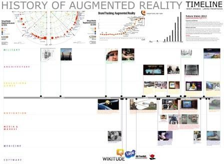 an introduction to the history of virtual reality Following are brief history of virtual reality:  panoramic paintings : vr  technology started with the introduction of 360 panoramic.