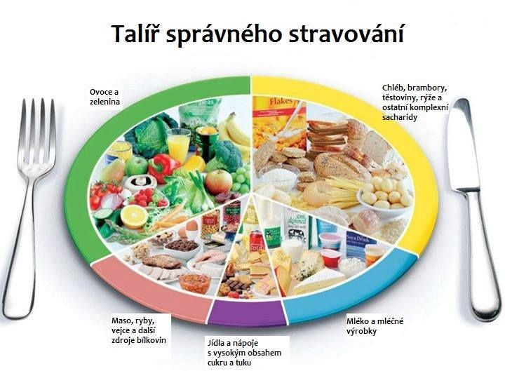 Cviceni Sport Stravovani Dieta