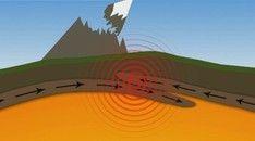 Klokhuis - Vulkanen