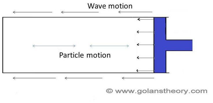 Beats, Doppler's effect, Vibrations in column, Vibrations of stretched strings, Stationary waves, Superposition of waves, Wave equation, Intensity of a wave, Longitudinal waves, Transverse waves, Mechanical waves, Electromagnetic waves, Disturbance in space, Speed of longitudinal waves in solid, liquid and gas, properties of waves