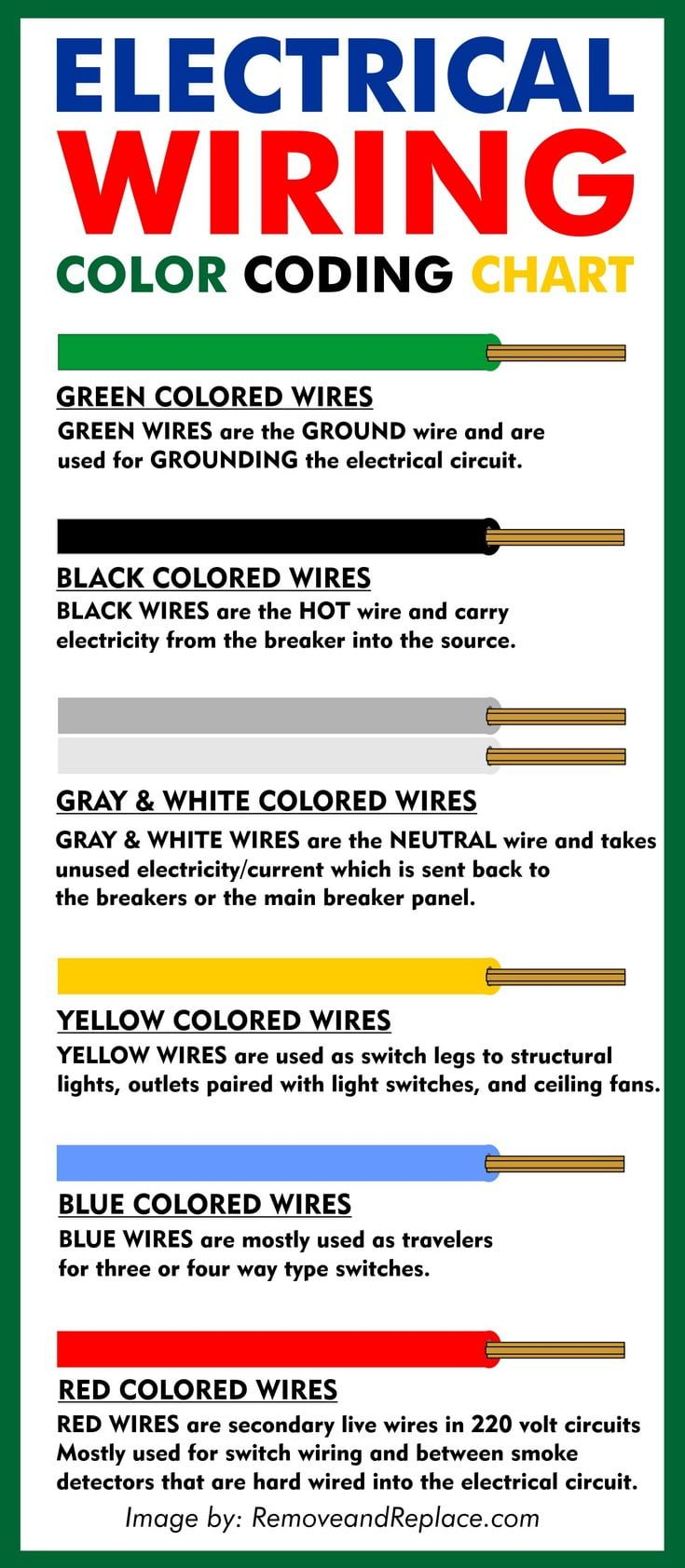 Electrical Wire Color Codes Wiring Colors Chart Electrical Wiring Home Electrical Wiring Electrical Wiring Colours