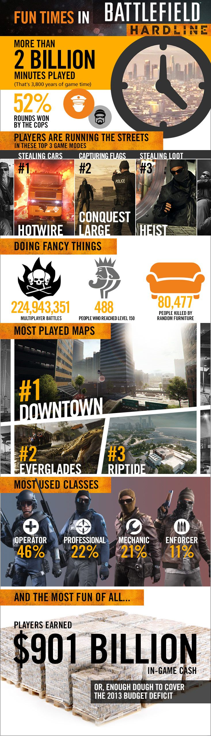 Fun Times in Battlefield Hardline - Battlefield - Official EA Site