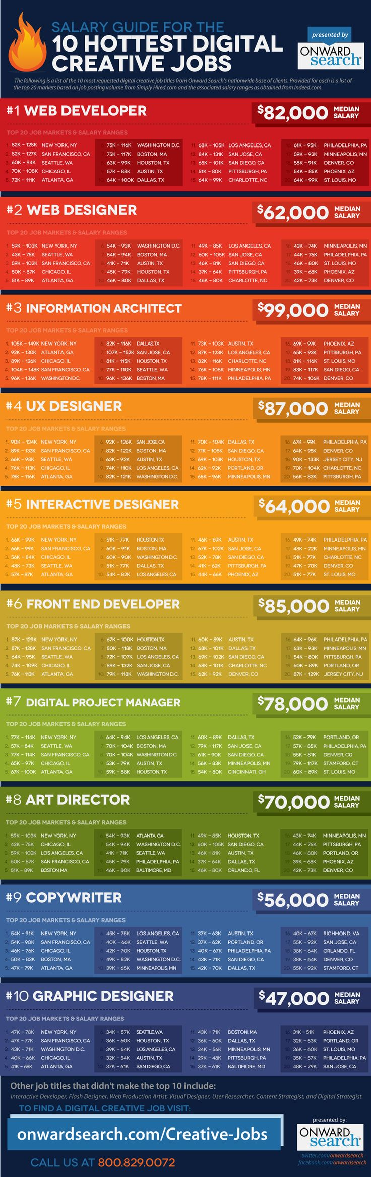 #Digital #creative careers salary guide (2012) #infographic