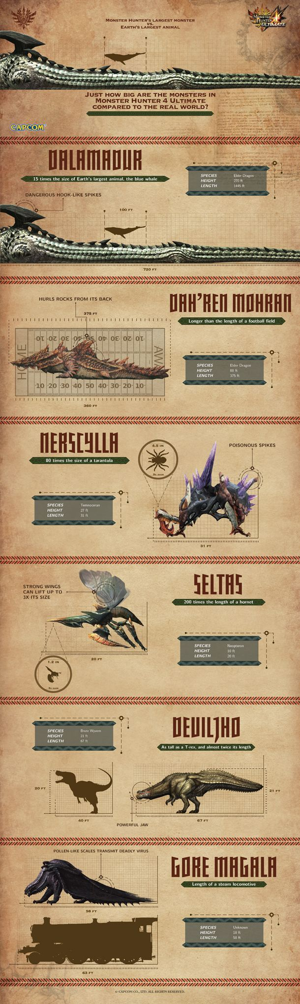 Get A Sense Of Monster Hunter Monster Scale With Collection Of Infographics - Monster Hunter 4 Ultimate - 3DS - www.GameInformer.com: