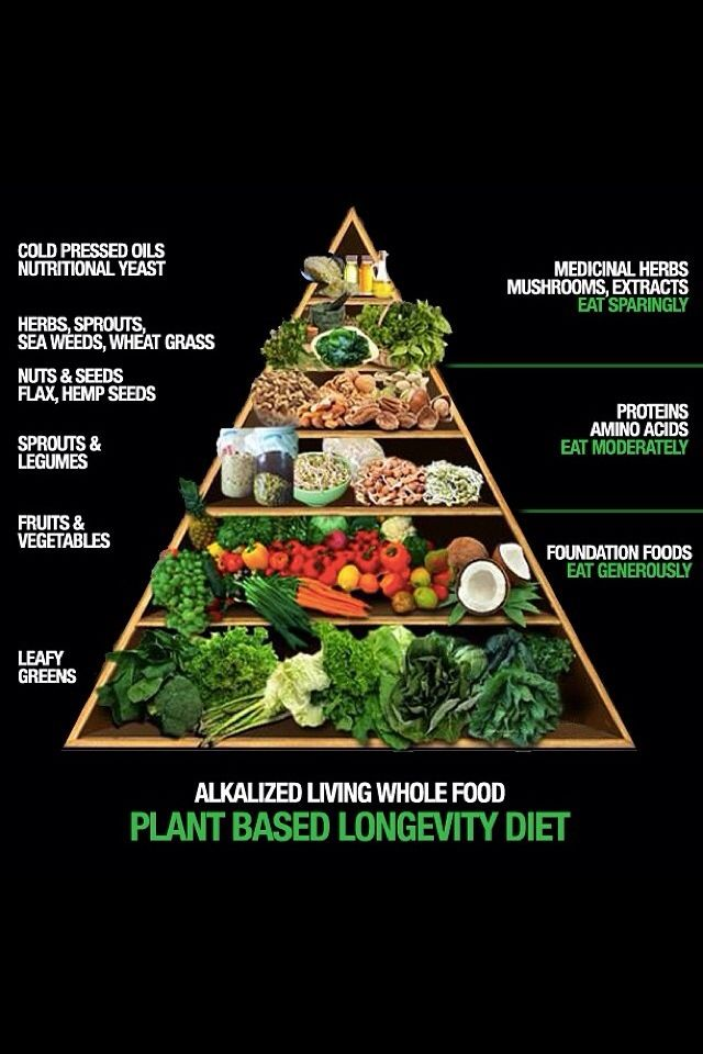 Plant Based Pyramid!! not a diet but a lifestyle #vegan for ethical reasons…