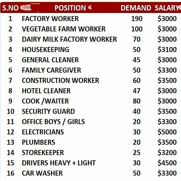 Multiple Jobs Open In Usa Vacancies Factory Workers Farm Workers Housekeeping General Cleaners Cook Waiters Light Driver Electr Job Job Opening How To Apply