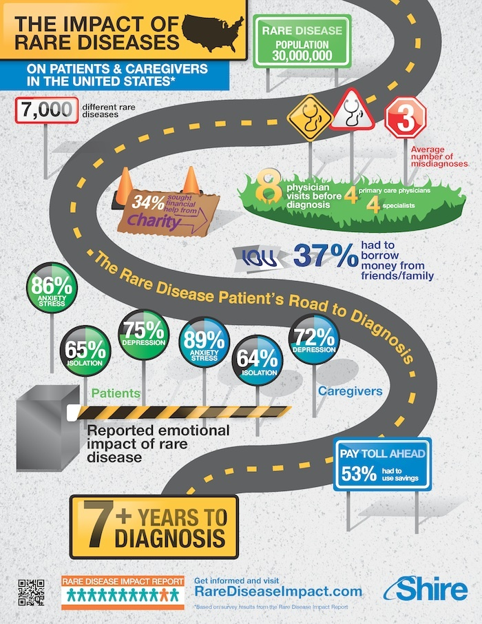 The Impact of rare diseases. Shire info graphic.