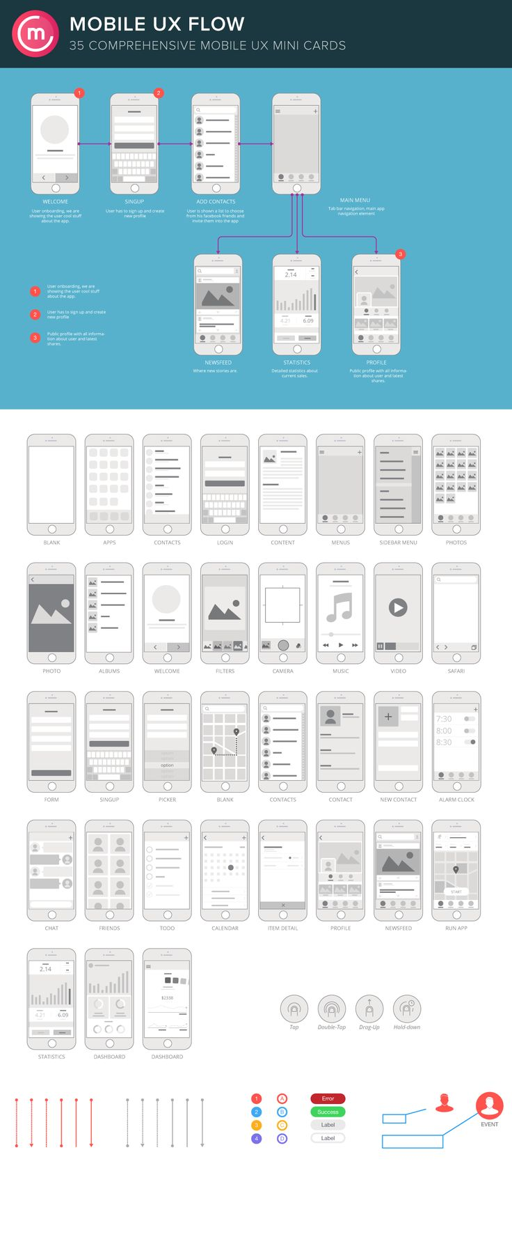 Mobile UX Flowchart Screens/ Sitemap by Codemotion Design Kits on @creativemarket