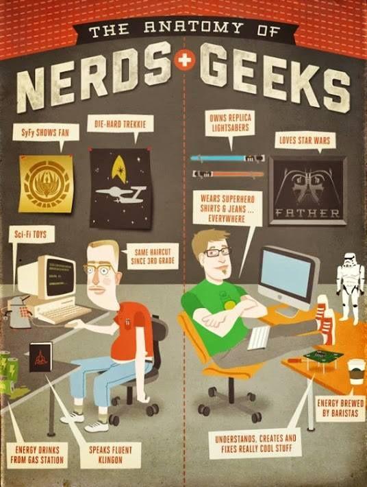 The Anatomy of Geeks + Nerds