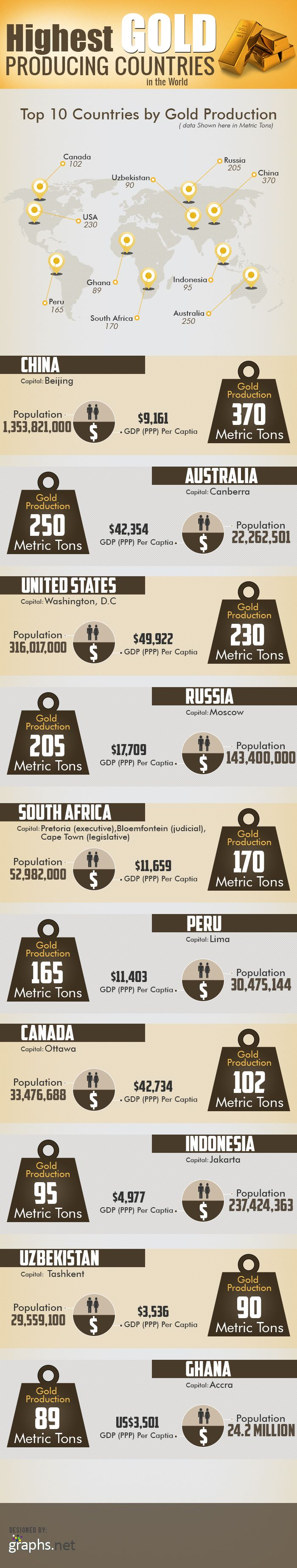 Highest Gold Producing Countries In The World [infographic] #highest #gold