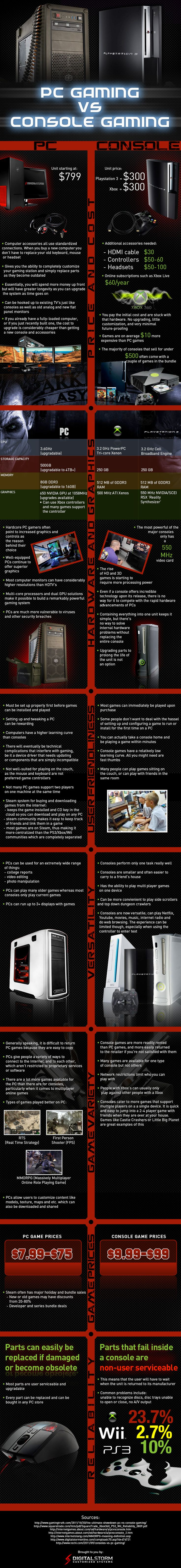 PC Gaming vs. Console Gaming Infographic