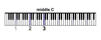 How to Find Middle C on Keyboards of Various Sizes: Middle C on a 76-Key Keyboard