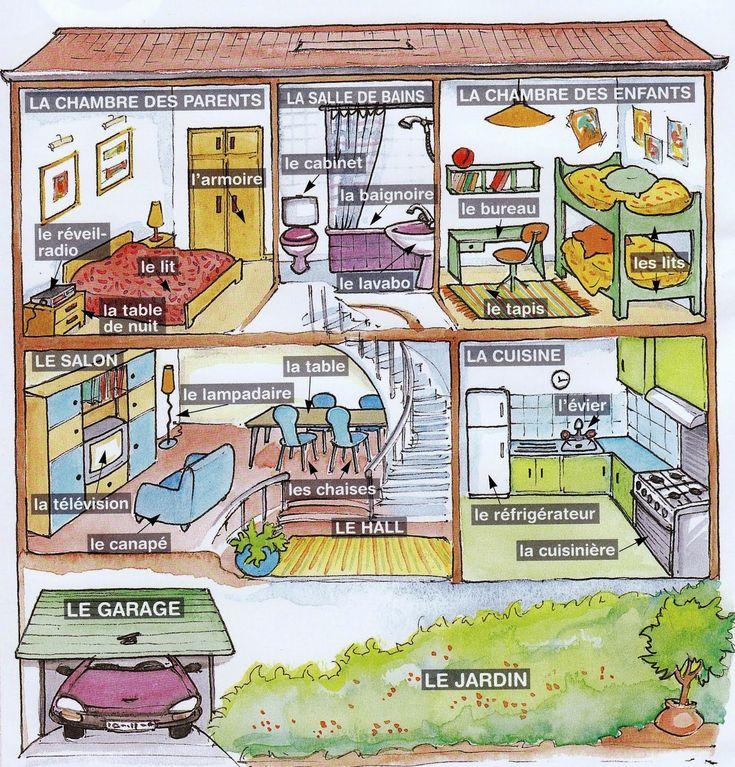 Un esempio di come descrivere la propria casa/appartamento in francese.  [controllare accenti e segni grafici]     J'habite dans un aparteme...