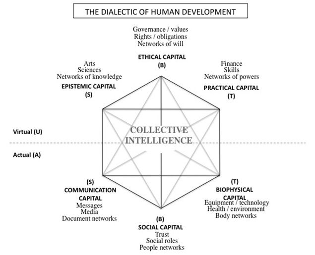 #IEML Metalenguaje de la #economía de la información, y las bases de la inteligencia colectiva, una #idea de Pierre Lévy en CCCBLab