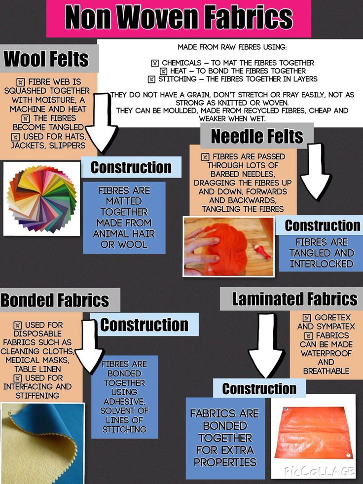 Non Woven Fabrics   Description