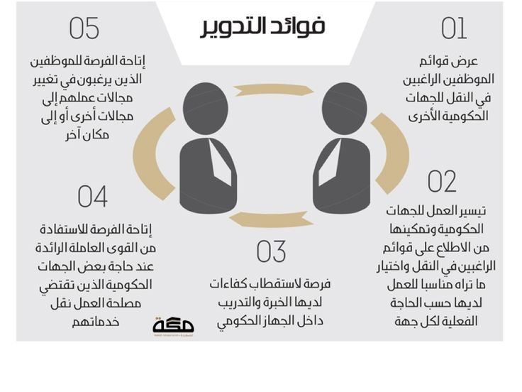 3 آليات لانتقال الموظفين بين الجهات الحكومية صحيفة مكة Comics Peanuts Comics