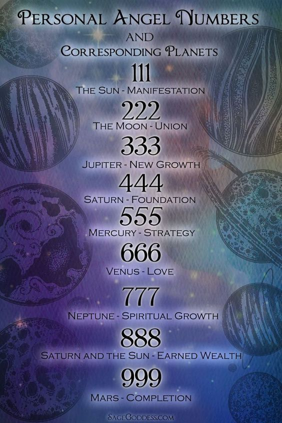 Personal angel numbers and corresponding planets | Numerology