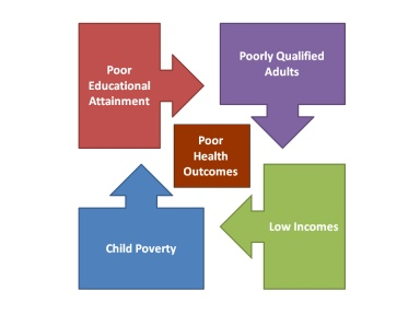 best what i think about poverty issues explanation images on sir keith joseph s cycle of deprivation simply poor family poor area poor education low paid jobs the poor is pulled back into the poverty cycle