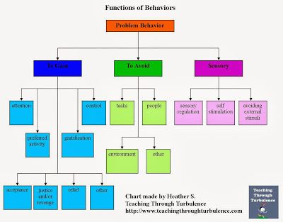 Remember the Behavior ABCs:  Antecedent, Behavior, Consequence.  This chart shows the functions or purposes of many classroom behaviors.  If you can figure out WHY the child is doing a certain thing, you might be able to eliminate the cause, and the behavior may stop.