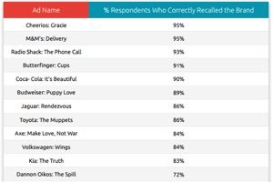 What Makes an Ad Go Viral Online? : MarketingProfs Article