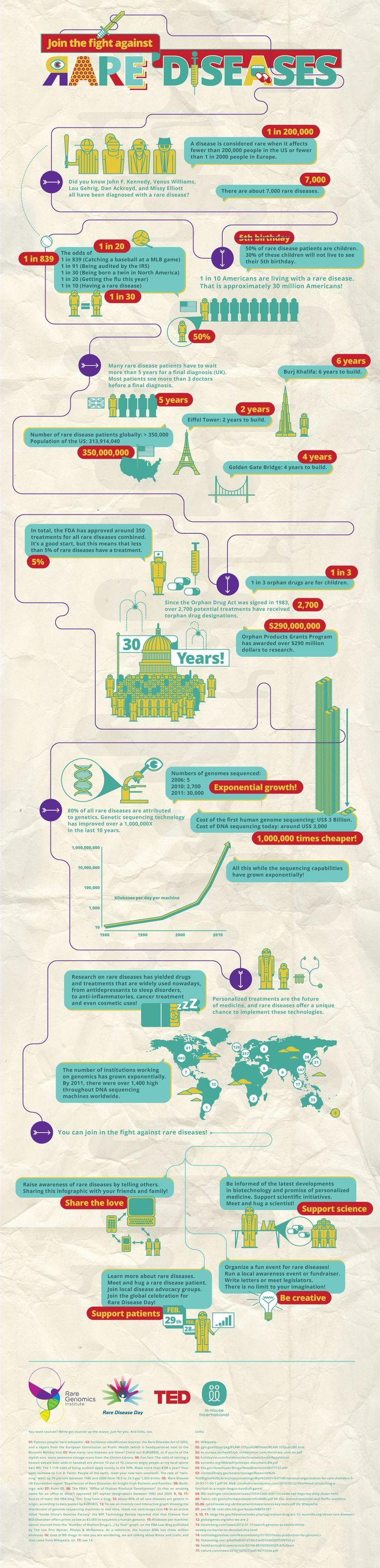 mas estadísticas sobre las enfermedades raras... Rare disease infographic from TED fellow.