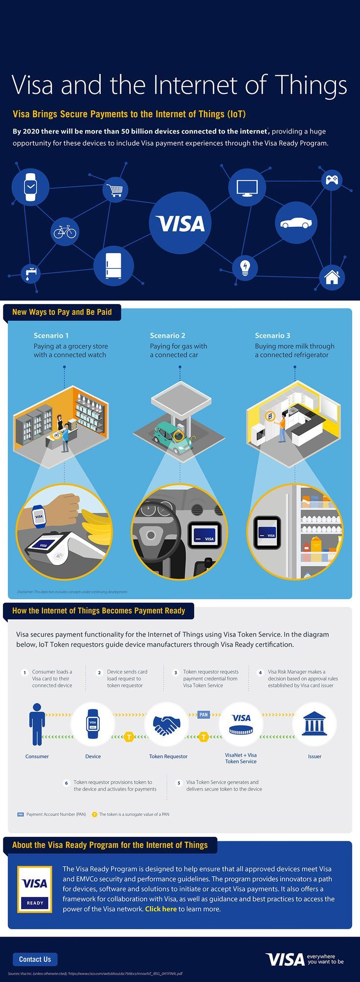 To know more log on to http://www.extentia.com (file://www.extentia.com/) #Extentia #IoT #Infographics