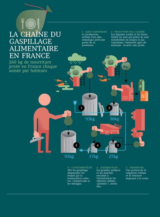 320 best Lu0027Environnement images on Pinterest Food waste