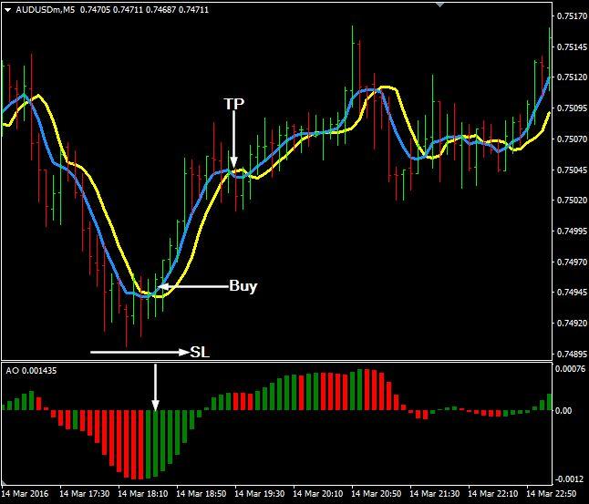 Forex day trader blog en