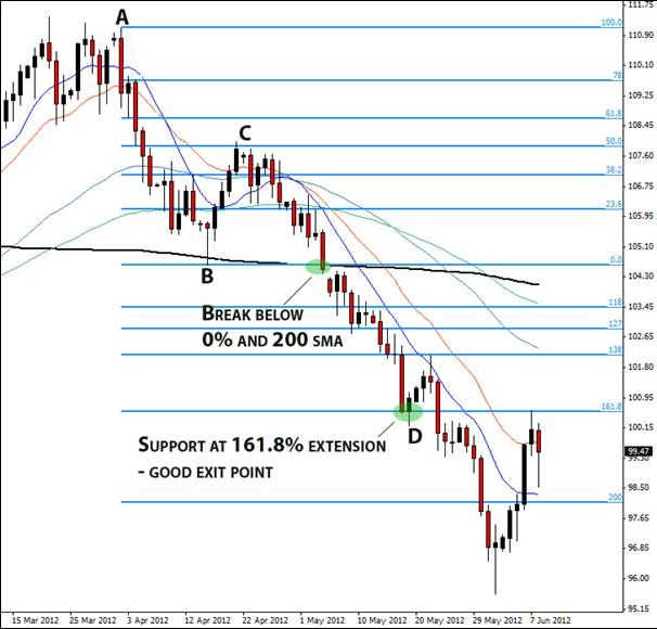 Fibonacci stock trading strategies