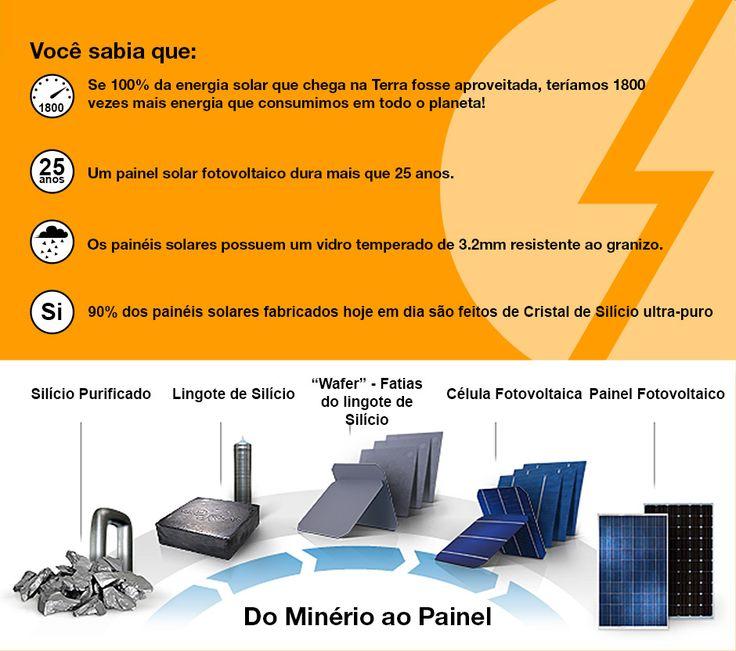 COMO FUNCIONA O PAINEL SOLAR FOTOVOLTAICO | Portal Solar - Tudo sobre Energia Solar Fotovoltaica