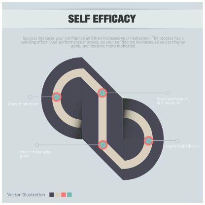 L'autoefficacia é fondamentale per il raggiungimento degli obiettivi personali e professionali. Scopri come aumentarla con poche e semplici mosse.