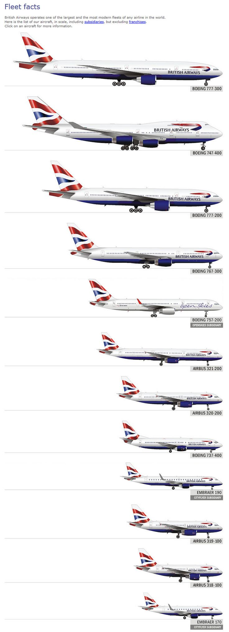 british airways fleet chart