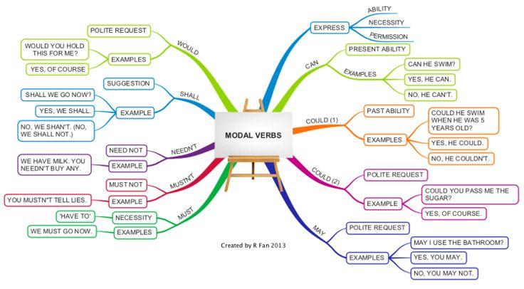 English Time : MODAL VERBS