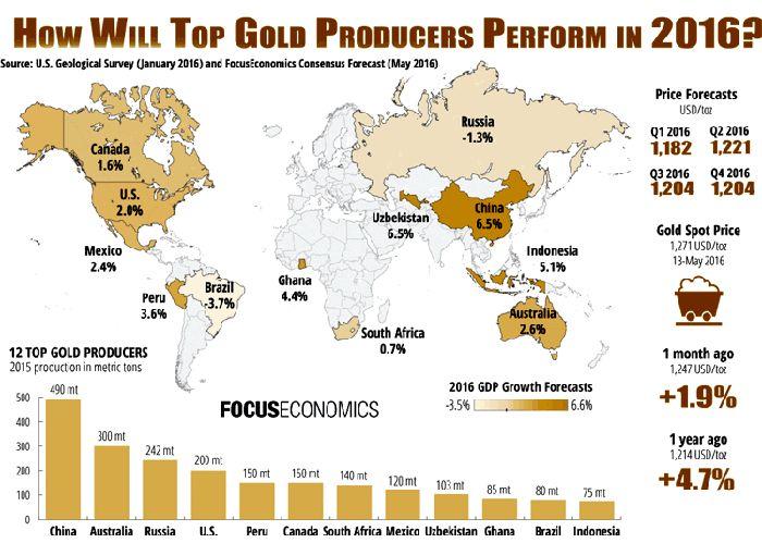 I produttori di oro.