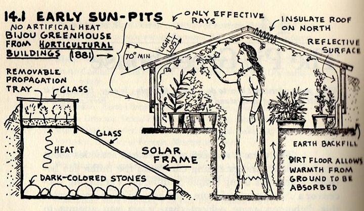 Savez-vous que pour quelques centaines d'euros, vous pouvez construire une serre souterraine qui vous permettra de continuer àjardiner et cultiver vos fruits et légumes lorsque la météo ne sera pas favorable et même en hiver? Lorsque le froid de l'hiver s'installe, il est appréciable de savoir que ses cultures sont bien au chaud et à …