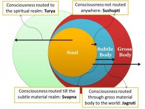 The Mysterious Soul