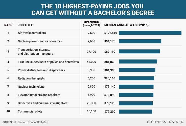 The 10 highestpaying jobs that don't require a bachelor's