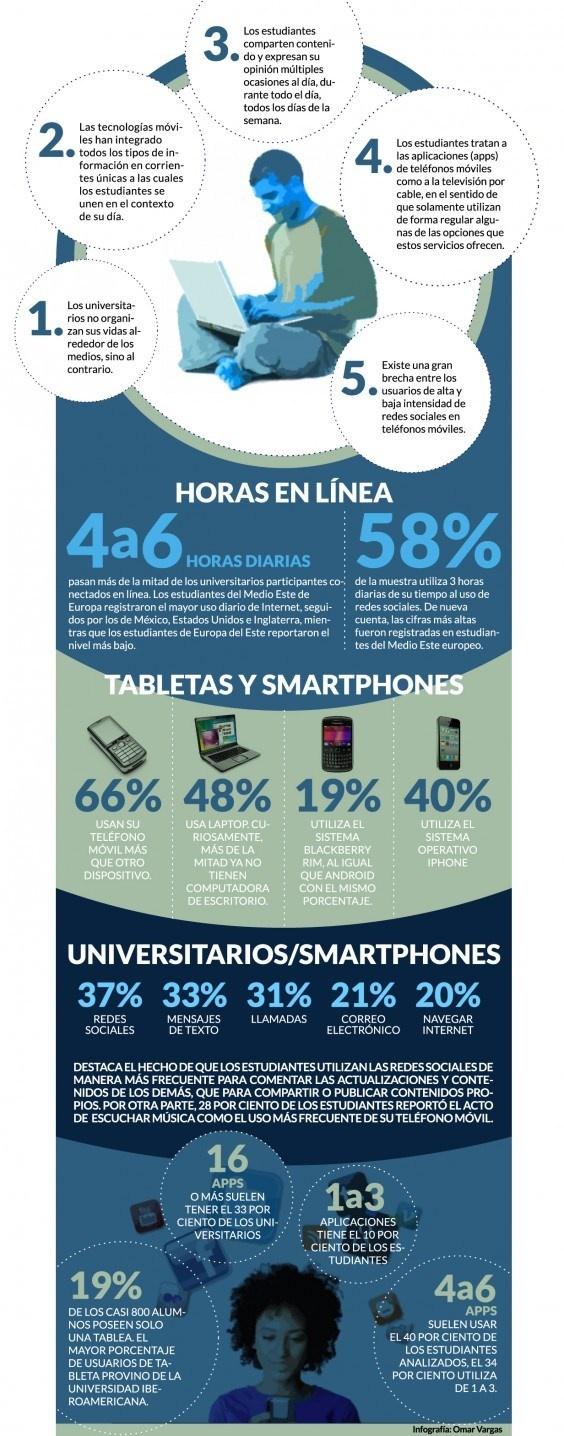 Los universitarios y cómo usan las Redes Sociales en dispositivos móviles